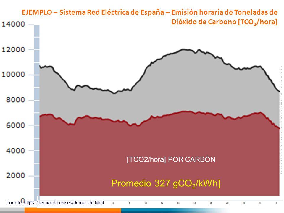 EJEMPLO – Sistema Red Eléctrica de España – Emisión horaria de Toneladas de Dióxido de Carbono [TCO2/hora]